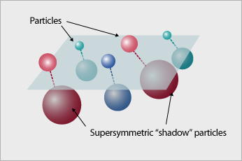 supersymmetric shadow particles